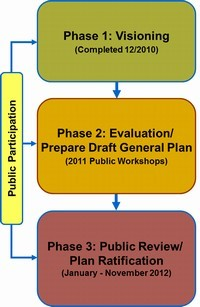 General Plan Public Participation Plan